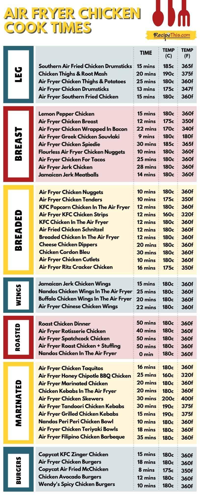 air fryer chicken cook times