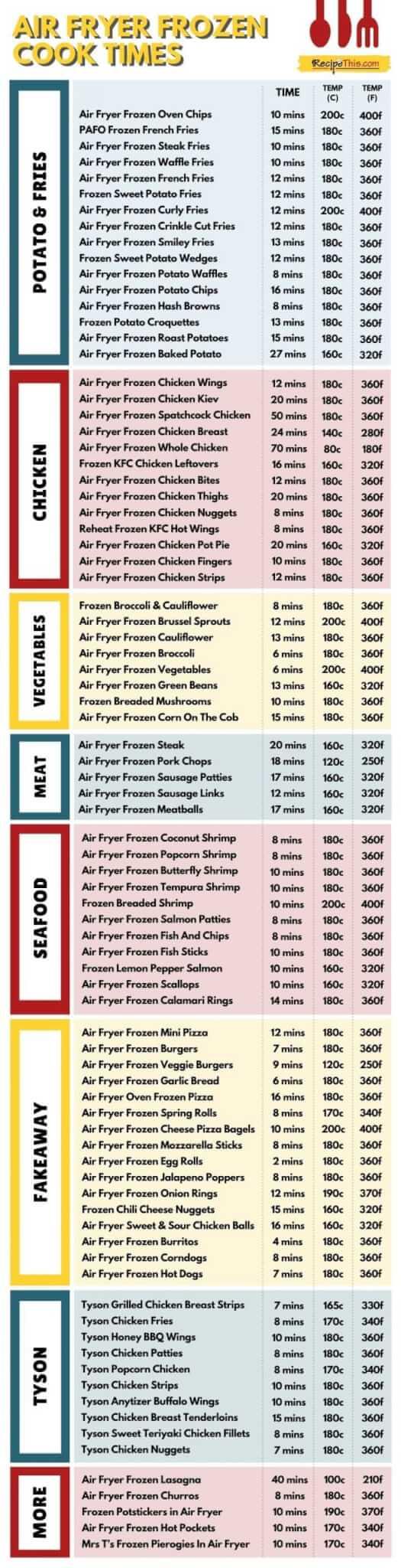 air-fryer-frozen-food-cook-times updated