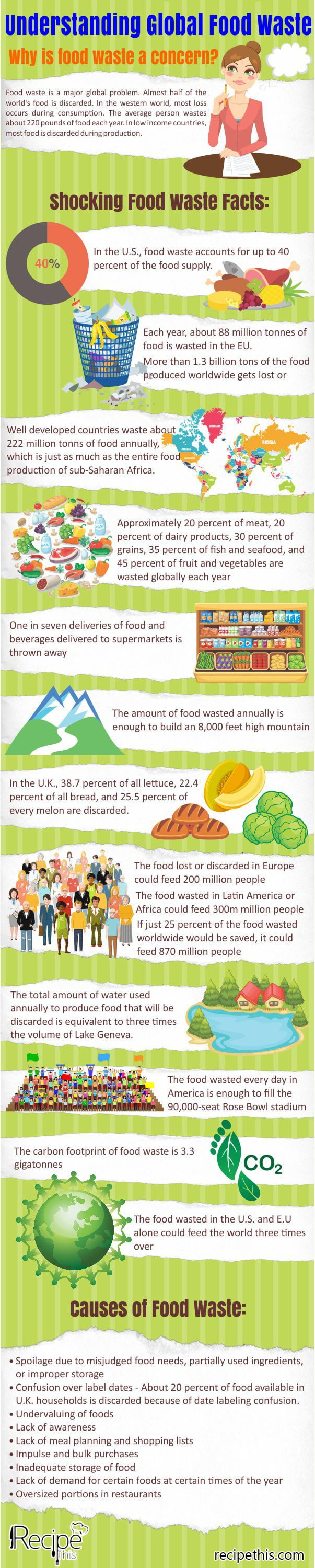 Understanding Global Food Waste brought to you by Recipethis.com